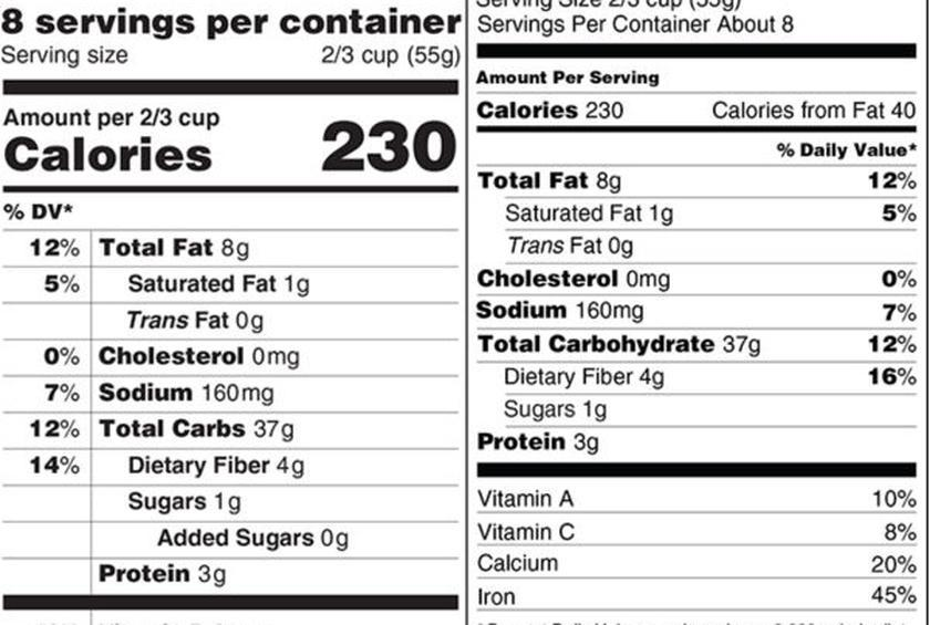 FDA: Nutrition Labels 'Must Be Based on What People Actually Eat'