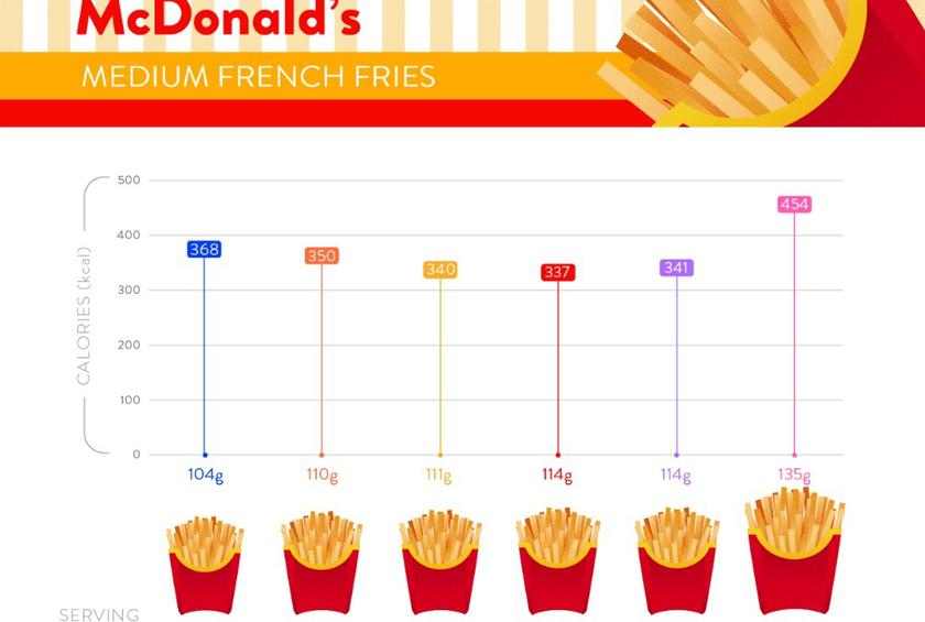 This Fascinating Infographic Compares Fast Food Portion Sizes Around the World
