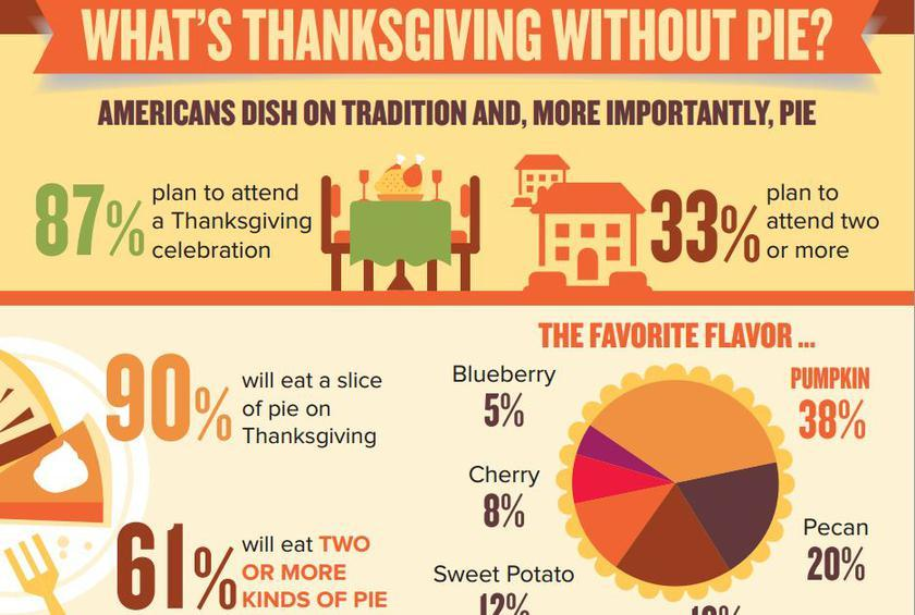 62 Percent of Us Make More Mistakes with Pie Than with Turkey, and Other Things We Learned about America's Thanksgiving Plans